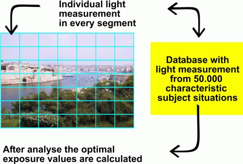 Multi-Segment Metering
